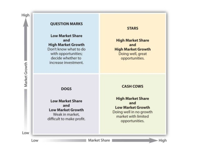 BCG Matrix of Amazon