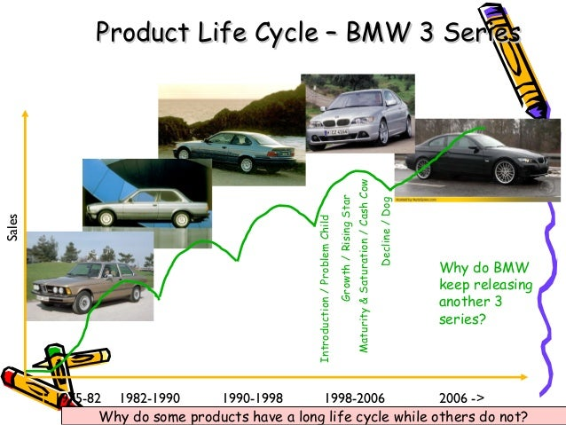 bmw films case essay