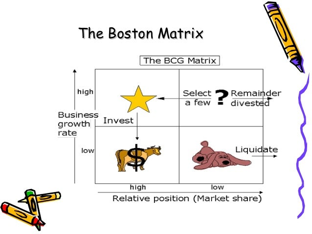 ansoff matrix of bmw As the boston (bcg) box and the ansoff matrix to help them determine   moment it moved out of mass market and into competing with bmw.