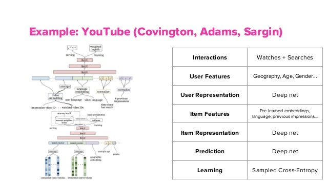 Boston ML - Architecting Recommender Systems