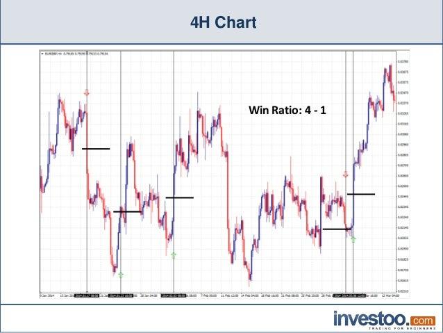 PROFITABLE BINARY OPTIONS STRATEGY 90/% WIN RATE №11