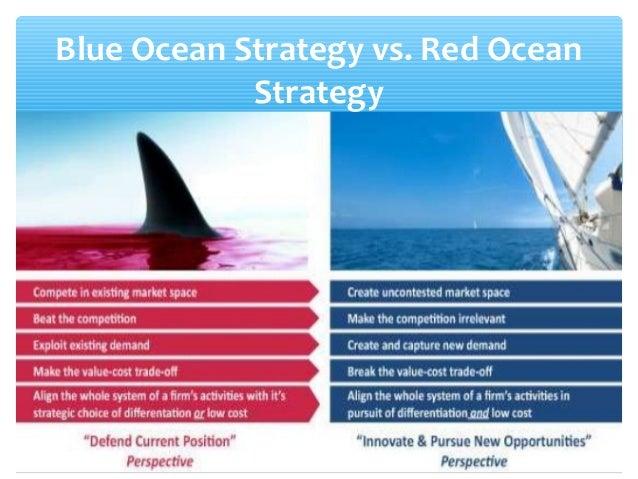 Red Ocean vs Blue Ocean