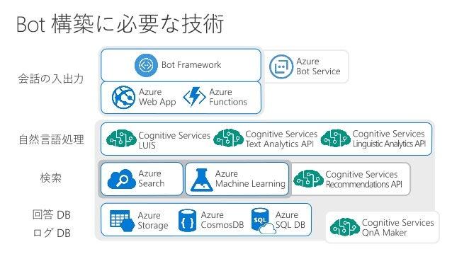 Microsoft Bot Framework と Cog...