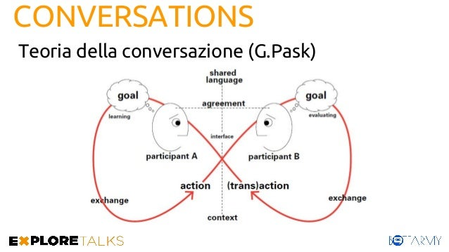 CONVERSATIONS CONTEXT -> EXTABLISHED LANGUAGE -> SHARED EXCHANGE -> ANGAGED AGREEMENT -> REACHED TRANSACTION -> COORDINATE...