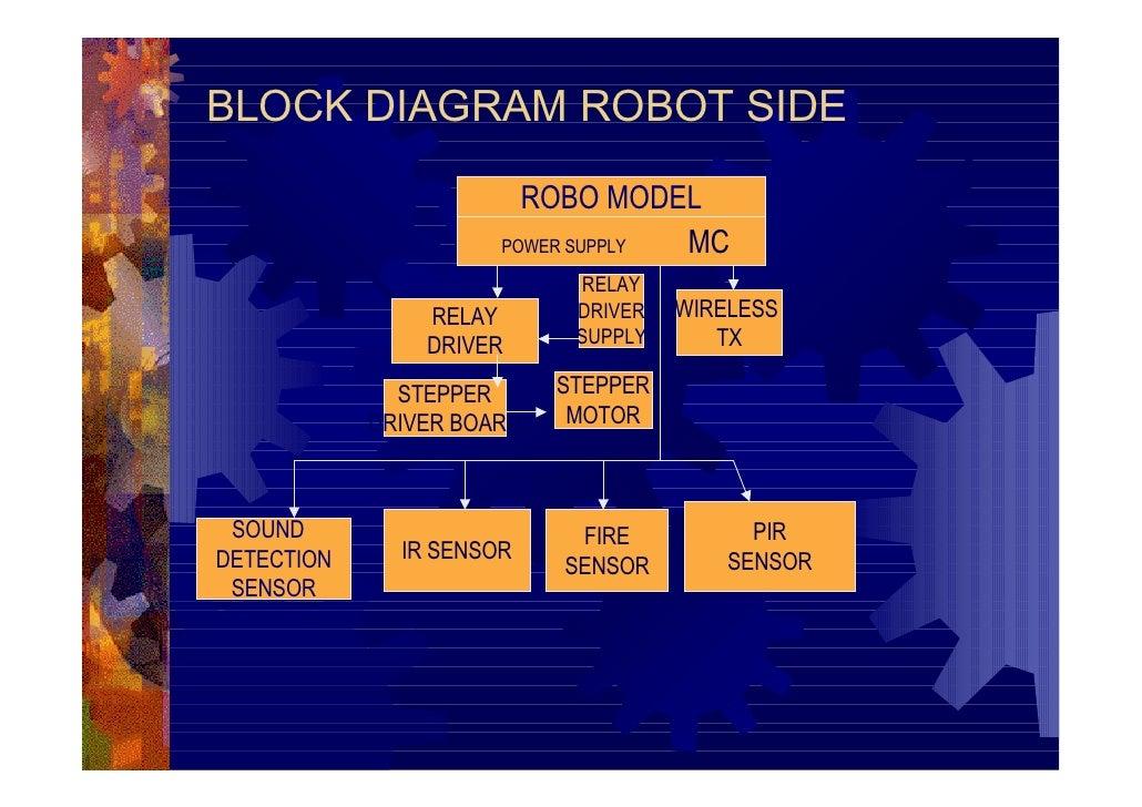 Bot Robo Tanker Sound Detector