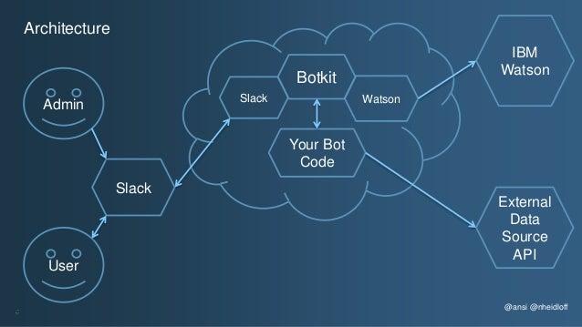 @ansi @nheidloff Architecture User Slack Slack Your Bot Code External Data Source API IBM Watson Botkit Watson Admin