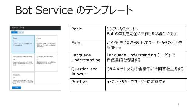 Bot Service のテンプレート Basic シンプルなスケルトン Bot の挙動を完全に自作したい場合に使う Form ガイド付き会話を使用してユーザーからの入力を 収集する Language Understanding Languag...