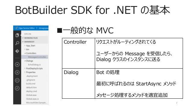 BotBuilder SDK for .NET の基本 一般的な MVC 7 Controller リクエストがルーティングされてくる ユーザーからの Message を受信したら、 Dialog クラスのインスタンスに送る Dialog B...