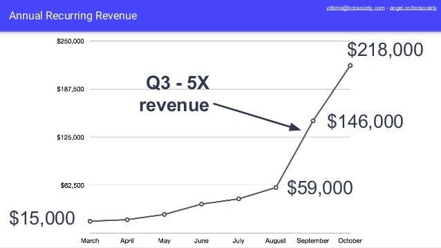 Annual Recurring Revenue Q3 - 5X revenue $218,000 $15,000 $59,000 $146,000 vittorio@botsociety.com - angel.co/botsociety
