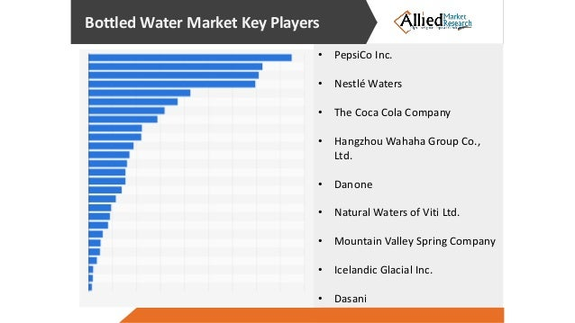 research of bottled water This report studies the global bottled functional water market status and forecast, categorizes the global bottled functional water market size (value & volume) by manufacturers, type, application, and region.