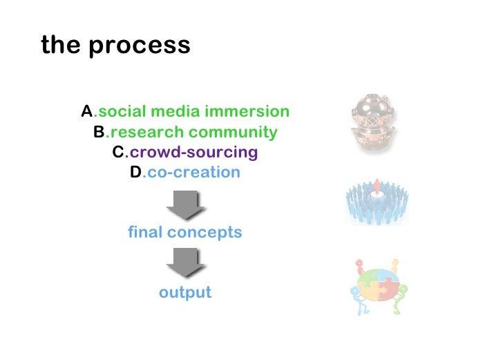 A.social media immersion/2  1.   brand social media presence  2.   quantitative & qualitative visibility  3.   topics and ...