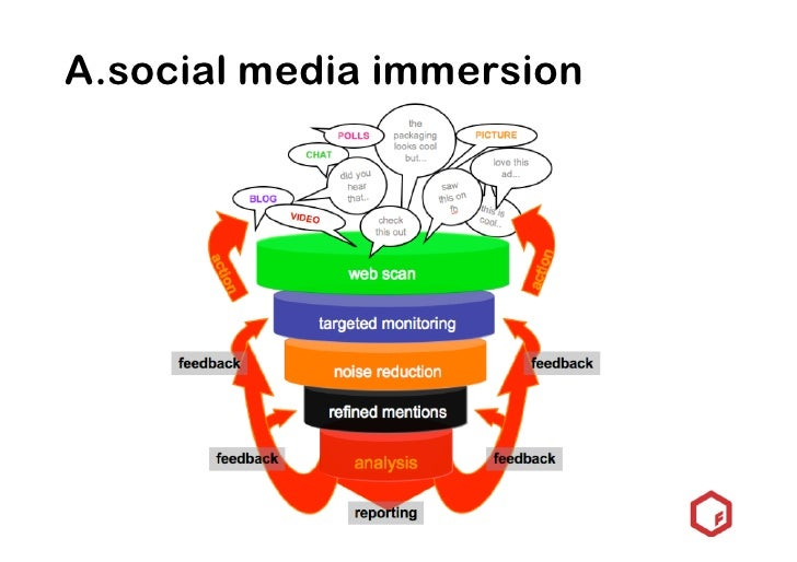 idea generation process            B                               C        D     Once the platforms for co-creation have ...