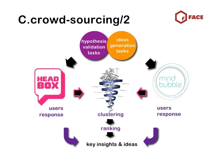 D.co-creation/2            strongest ideas                 dev tasks                  final concepts         insights + re...