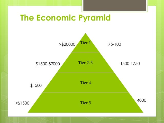 The bottom of pyramid consumers