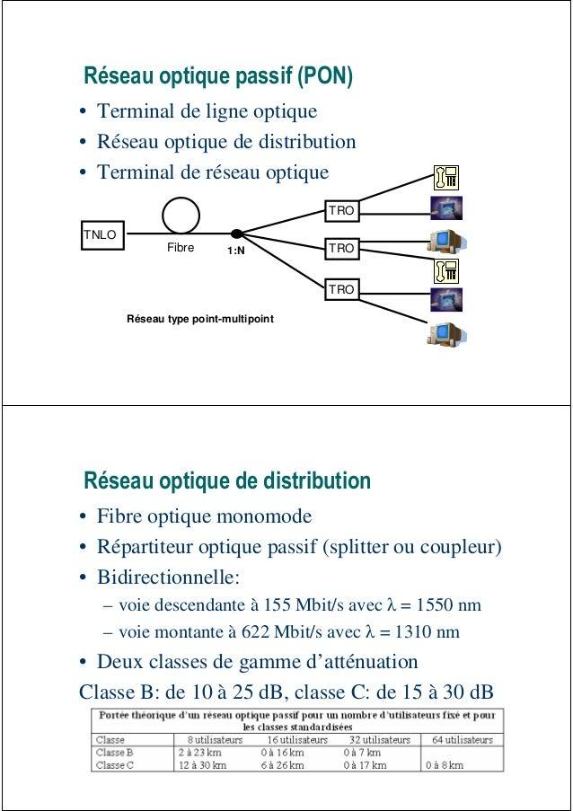 Réseau optique passif (PON)• Terminal de ligne optique• Réseau optique de distribution• Terminal de réseau optique        ...