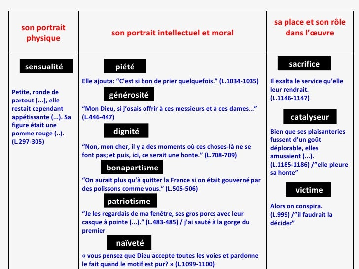 best by collection gallery professional quality resume resume     Boule de suif
