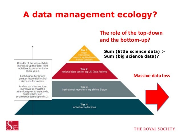 A data management ecology? The role of the top-down and the bottom-up? Massive data loss Sum (little science data) > Sum (...