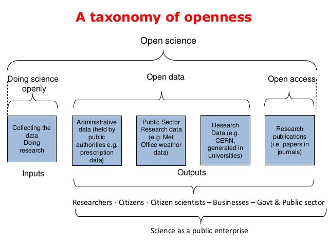 A taxonomy of openness Inputs Outputs Open access Administrative data (held by public authorities e.g. prescription data) ...