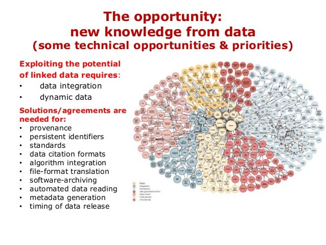 The opportunity: new knowledge from data (some technical opportunities & priorities) Exploiting the potential of linked da...