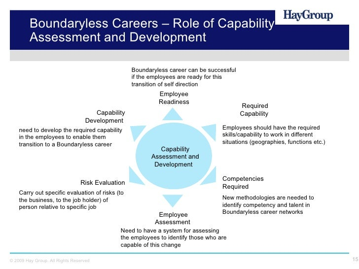 the evolution of the boundaryless career By incorporating research on the boundaryless career [arthur, m b, & rousseau, d m (eds) (1996)the boundaryless career: a new employment principle for a new organizational era new york: oxford university press sullivan, s e, & arthur, m b (2006) the evolution of the boundaryless career concept: examining physical and psychological mobility.