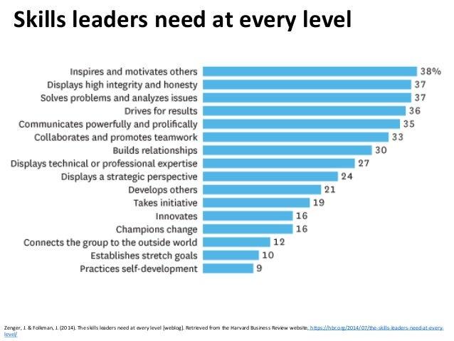 Skills leaders need at every level Zenger, J. & Folkman, J. (2014). The skills leaders need at every level [weblog]. Retri...