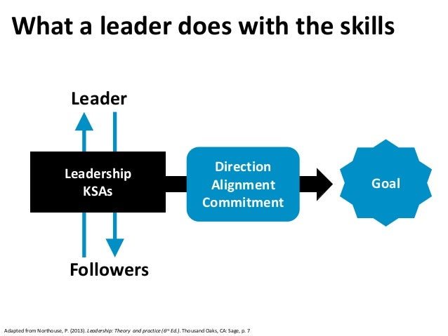 Leadership KSAs What a leader does with the skills Leader Followers Goal Direction Alignment Commitment Adapted from North...