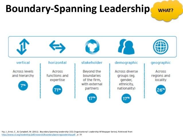 Boundary-Spanning Leadership Yip, J., Ernst, C. , & Campbell, M. (2011). Boundary Spanning Leadership (CCL Organizational ...