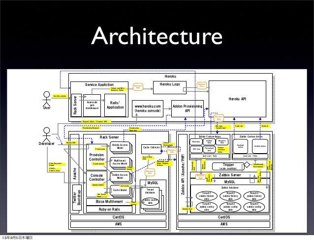 Auto scaling heroku addon bounscale for Architecture zabbix