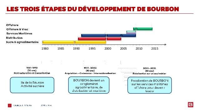 Bourbon reunion-actionnaires-04-09-2014 Slide 3