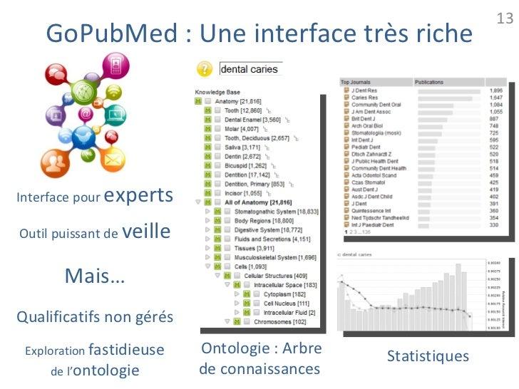 13    GoPubMed : Une interface très richeInterface pour   expertsOutil puissant de   veille        Mais…Qualificatifs non ...