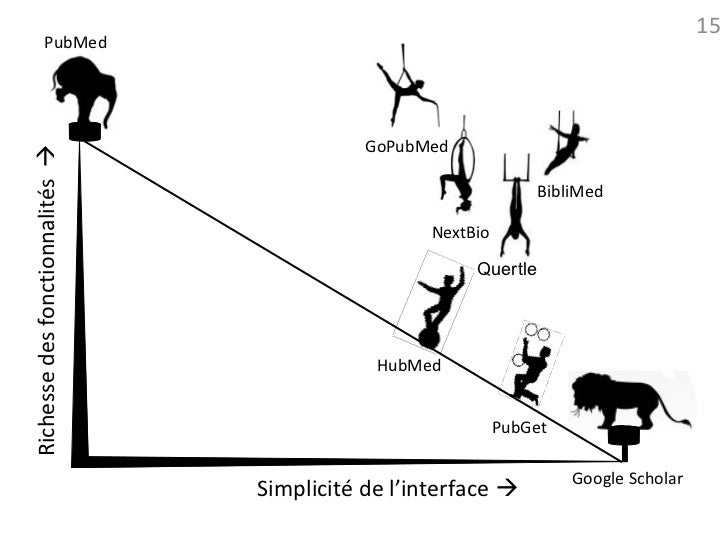 15             PubMed                                            GoPubMedRichesse des fonctionnalités                    ...