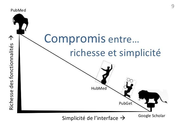 9             PubMed                                 Compromis entre…Richesse des fonctionnalités                        ...