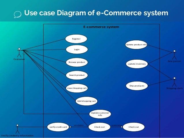 Ecommerce Website With Seo Optimization