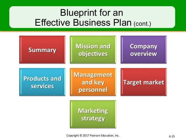 Intro to business chapter 6 15 copyright 2017 pearson education inc 6 15 blueprint malvernweather Images