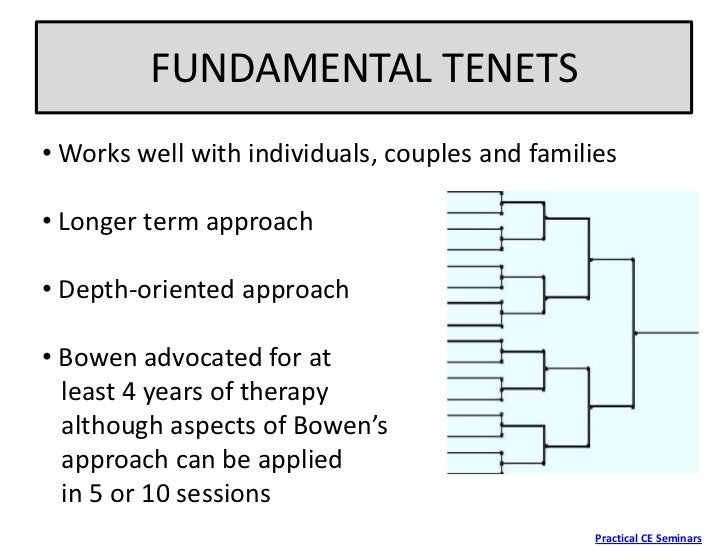 the bowenian approach to family therapy In individual therapy from a family systems perspective, dr florence w kaslow demonstrates her integrative approach to therapythis approach combines techniques from relational–contextual, bowenian, structural, and cognitive–behavioral therapies, among others, and focuses on the individual within the family context.