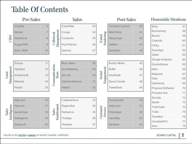 BOWERY CAPITALBOWERY CAPITALBOWERY CAPITAL Table Of Contents 2 Insightly 6 Nimble 7 Salesforce 8 SugarCRM 9 Zoho CRM 10 El...