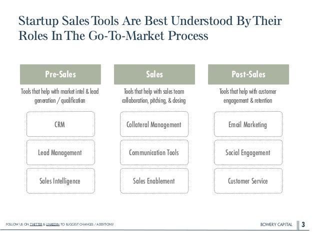 BOWERY CAPITAL Startup SalesTools Are Best Understood ByTheir Roles InThe Go-To-Market Process 3 Pre-Sales Lead Management...