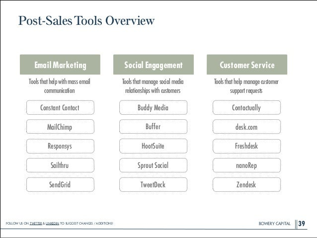 BOWERY CAPITALBOWERY CAPITALBOWERY CAPITAL Post-SalesTools Overview 39 Responsys Constant Contact Buffer Buddy Media Fresh...