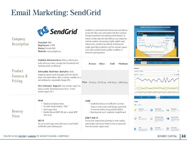 BOWERY CAPITAL Email Marketing: SendGrid 44 Company Description ! ! ! ! Founded: 2009 Employees: 51-200 Status: Privately ...
