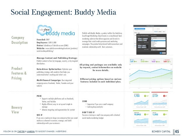 BOWERY CAPITAL Social Engagement: Buddy Media 45 Company Description ! ! ! ! Founded: 2007 Employees: 1,001-5,000 Status: ...