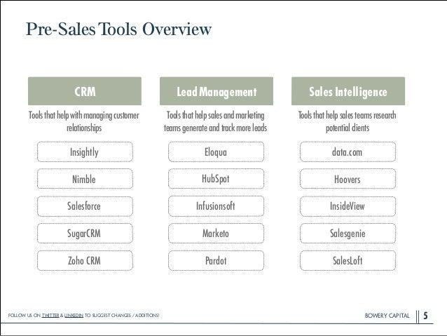BOWERY CAPITALBOWERY CAPITALBOWERY CAPITAL Pre-SalesTools Overview 5 Salesforce Insightly HubSpot Eloqua InsideView Hoover...