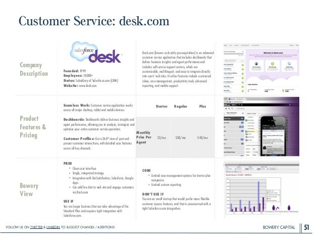 BOWERY CAPITAL Customer Service: desk.com 51 Company Description ! ! ! ! Founded: 1999 Employees: 10,000+ Status: Subsidia...