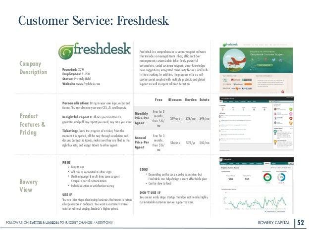BOWERY CAPITAL Customer Service: Freshdesk 52 Company Description ! ! ! ! Founded: 2010 Employees: 51-200 Status: Privatel...