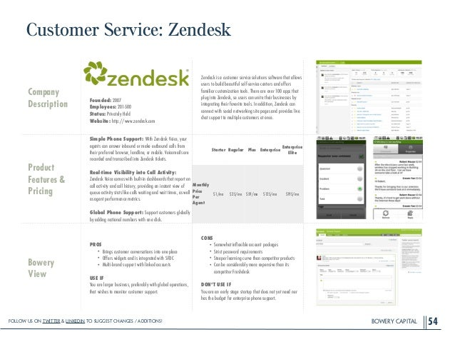 BOWERY CAPITAL Customer Service: Zendesk 54 Company Description ! ! ! ! Founded: 2007 Employees: 201-500 Status: Privately...