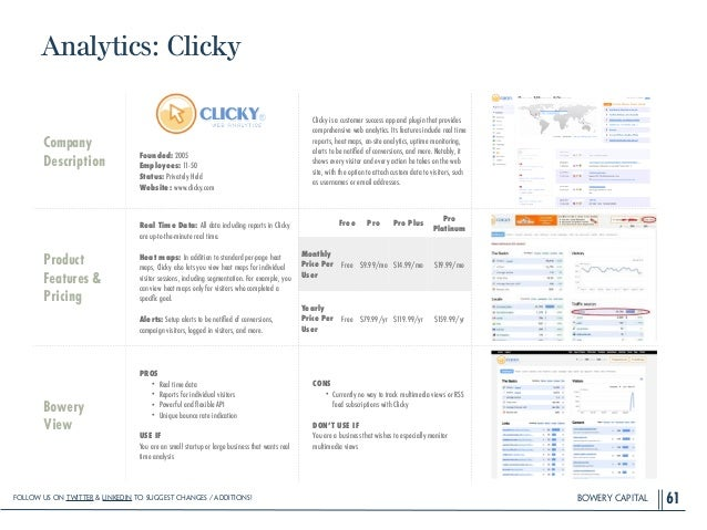 BOWERY CAPITAL Analytics: Clicky 61 Company Description ! ! ! ! Founded: 2005 Employees: 11-50 Status: Privately Held Webs...