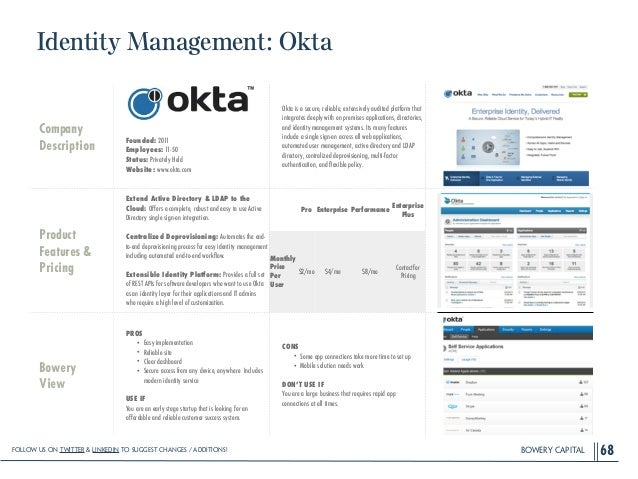 BOWERY CAPITAL Identity Management: Okta 68 Company Description ! ! ! ! Founded: 2011 Employees: 11-50 Status: Privately H...