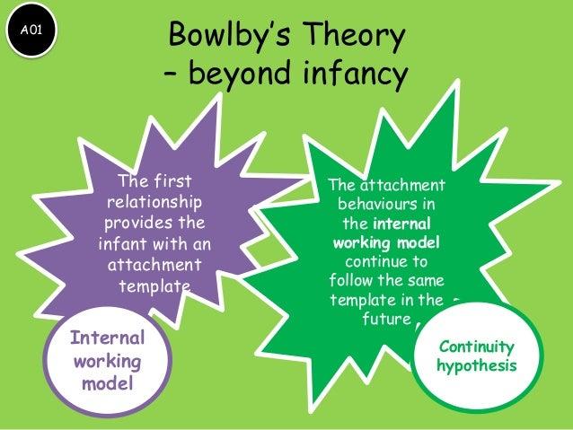 Bowlby U0026 39 S Theory