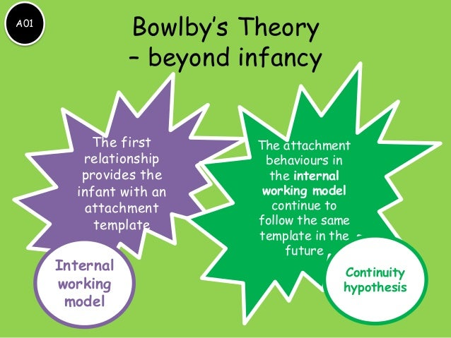 bowbys attachment theory Bowlby's theory of atiachment attachment theory has rich theoretical  origins freud first suggested that the infant's emotional tie to the mother.