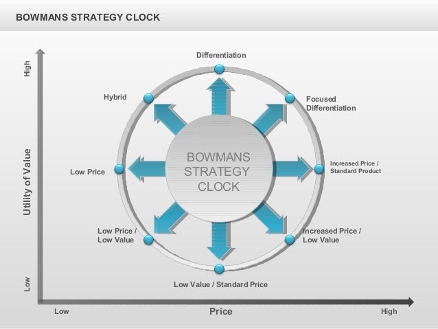 bowmans strategy clock Case study ikea - download as word doc (doc  bowman's strategy clock is a model used in marketing to analyse the competitive position of a company in.