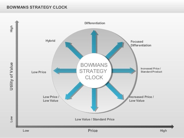 bowmans strategy clock airline Application of bowman's clock to kraft foods inc: this report will examine what generic strategy kraft employs, the position this strategy takes on bowman's clock and whether kraft's generic strategy.
